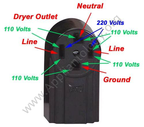 four-cord dryer outlet
