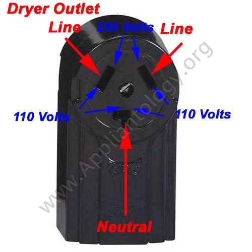 three-cord dryer outlet
